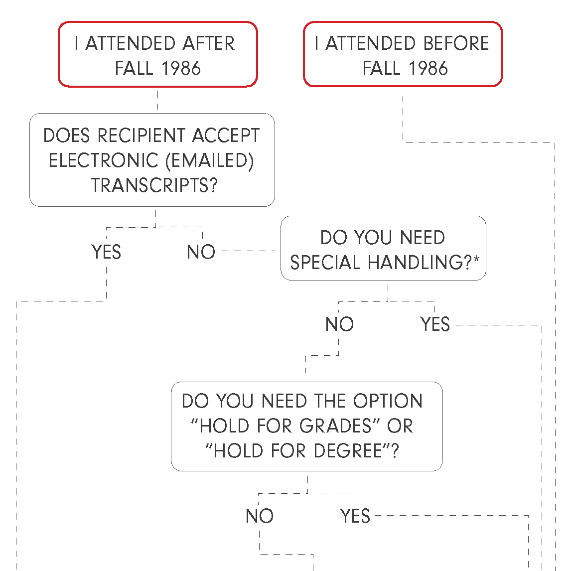 Flow Chart explained in the text above